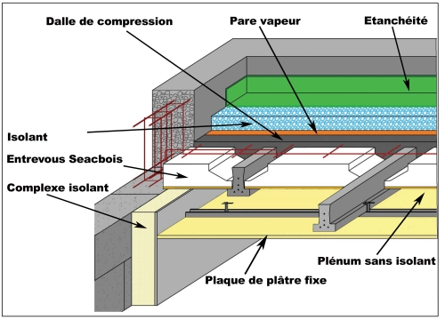 Toiture Terrasse Traitez Le Pont Thermique Et Le Point De Rosee