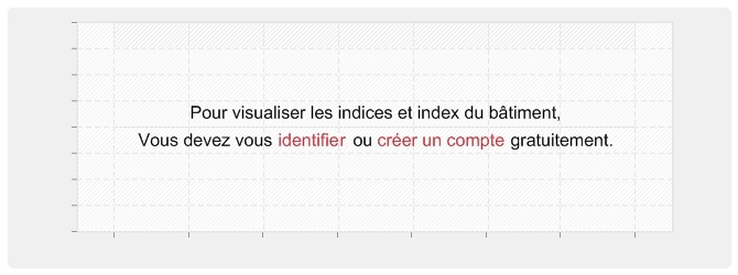 Graphique indices & index du bâtiment