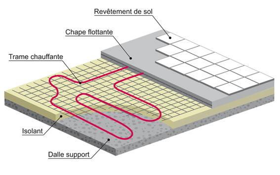 Plancher Chauffant En Renovation Hydraulique Ou Electrique