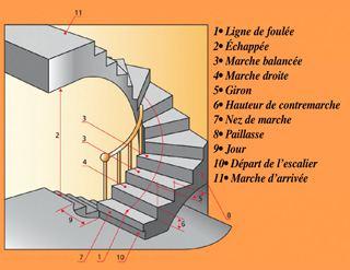 Escaliers Neufs Noubliez Pas Les Règles Daccessibilité