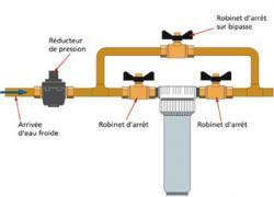 Faut-il mettre un filtre sur une installation d'eau froide ?