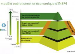 Lancement de l'Institut pour la transition énergétique Inef4