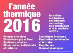 Les perspectives du marché du confort thermique en 2016  (1/2)
