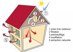 Qualité de l'air intérieur: une PME nantaise pourra défier la VMC