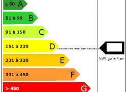 Quelle fiabilité pour les diagnostics de performance énergétique (DPE) ?