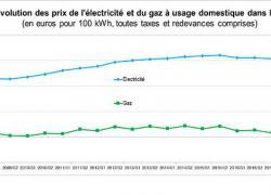 Energie : les prix augmentent en Europe pour les clients domestiques