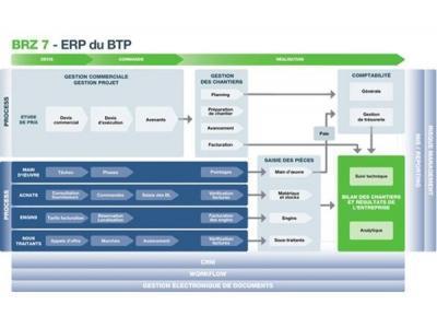 BRZ 7 : l'ERP pour le BTP
