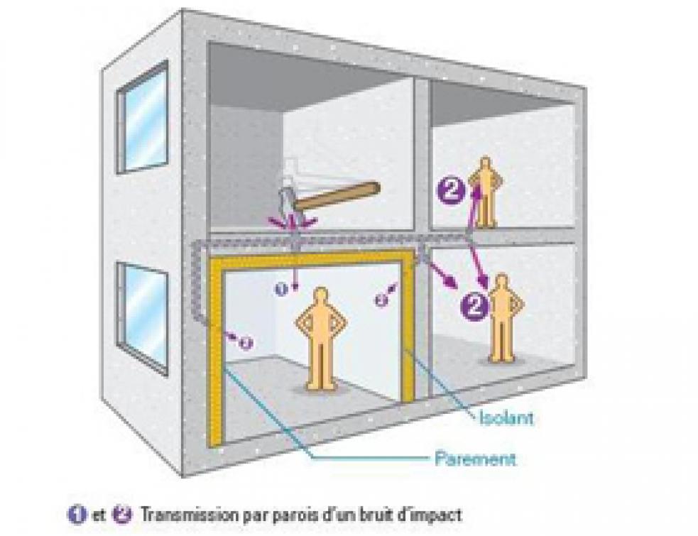 L'isolation des parois verticales