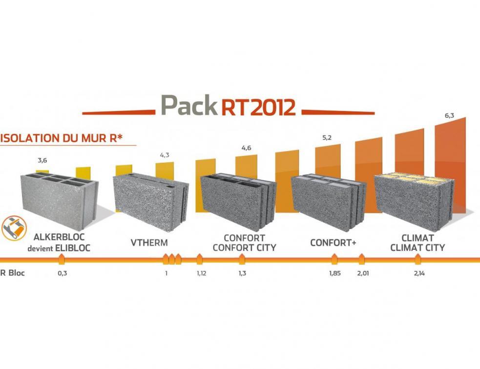 Innovation d'ALKERN : le pack RT 2012